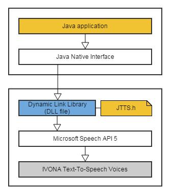 JNI DLL C++ JAVA TTS